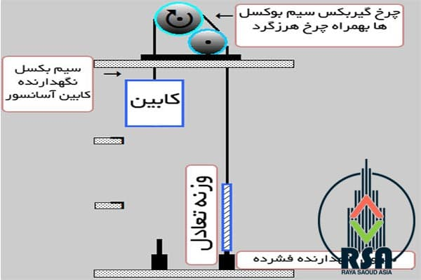 عمر مفید سیم بکسل آسانسور